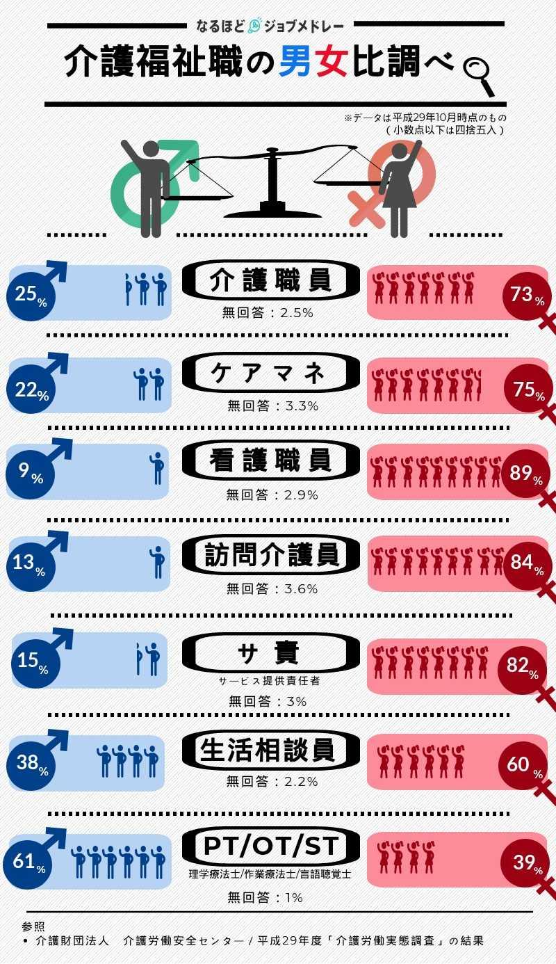 男性と女性どっちが多いの?介護福祉職の男女比を調べてみた