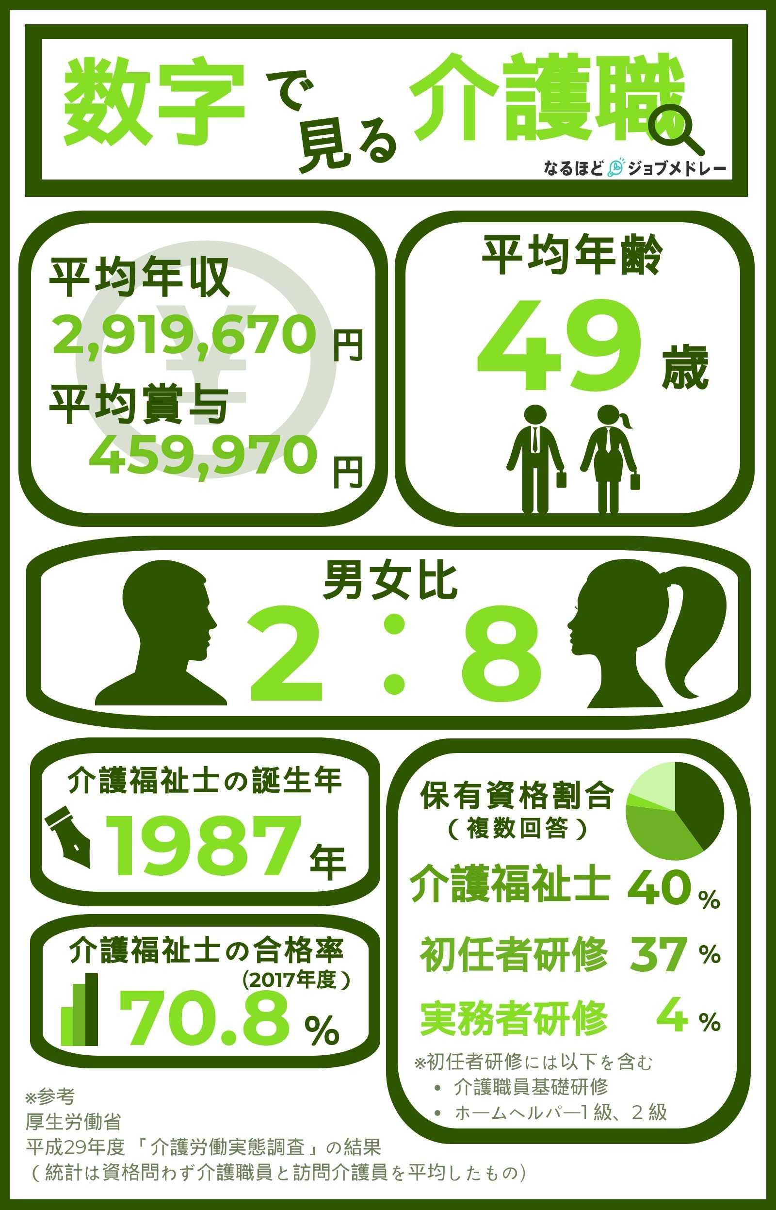 年収・男女比・平均年齢 etc.『数字で見る介護職』