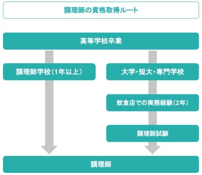免許 調理 2020 師 調理師免許は更新が必要? 【東京の人気おすすめ『調理師学校』口コミ・評判