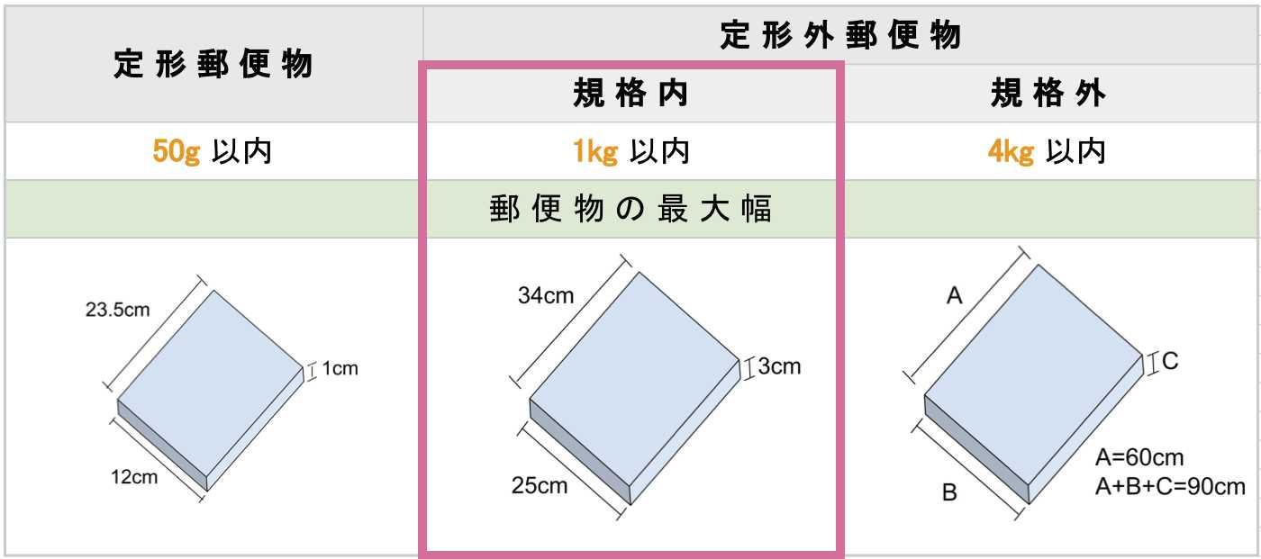 定形外郵便の規格