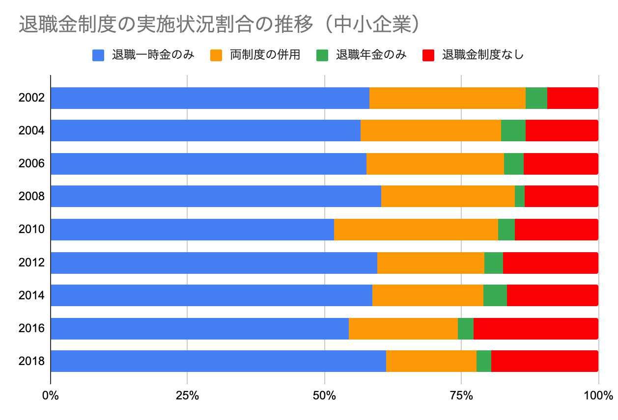 退職金制度の実施状況割合の推移(中小企業)