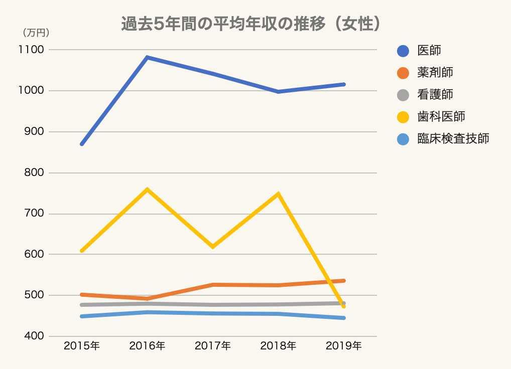 【女性】過去5年間の平均年収の推移のグラフ1 医療・介護・福祉・美容業界