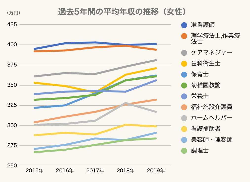 【女性】過去5年間の平均年収の推移のグラフ2 医療・介護・福祉・美容業界 2