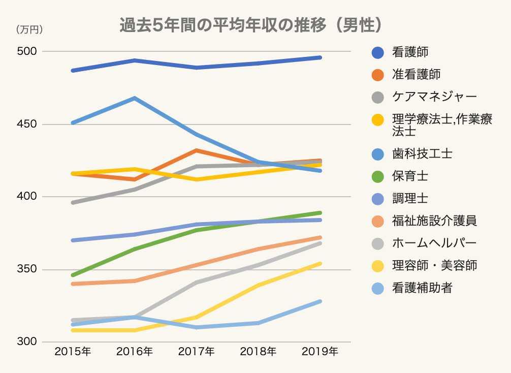 【男性】過去5年間の平均年収の推移のグラフ2 医療・介護・福祉・美容業界 2