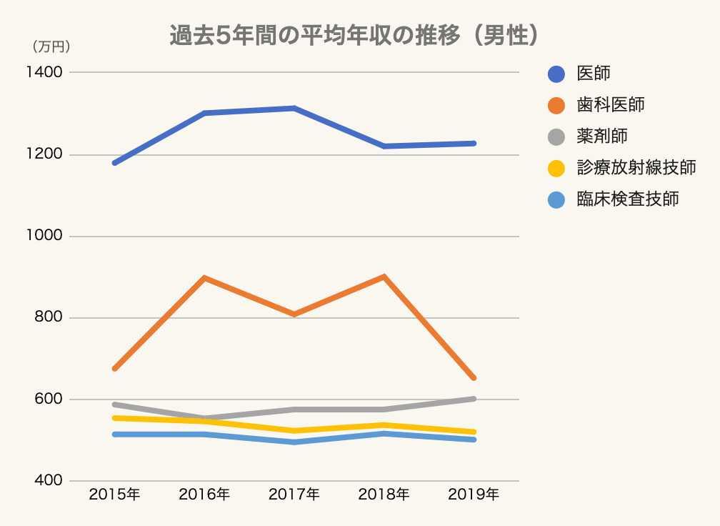 【男性】過去5年間の平均年収の推移のグラフ1 医療・介護・福祉・美容業界