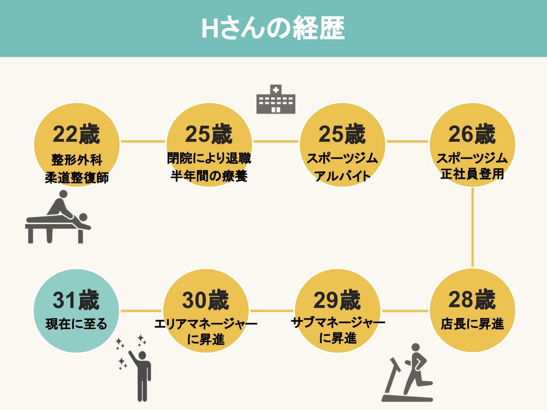 31歳 男性 インストラクター経歴
