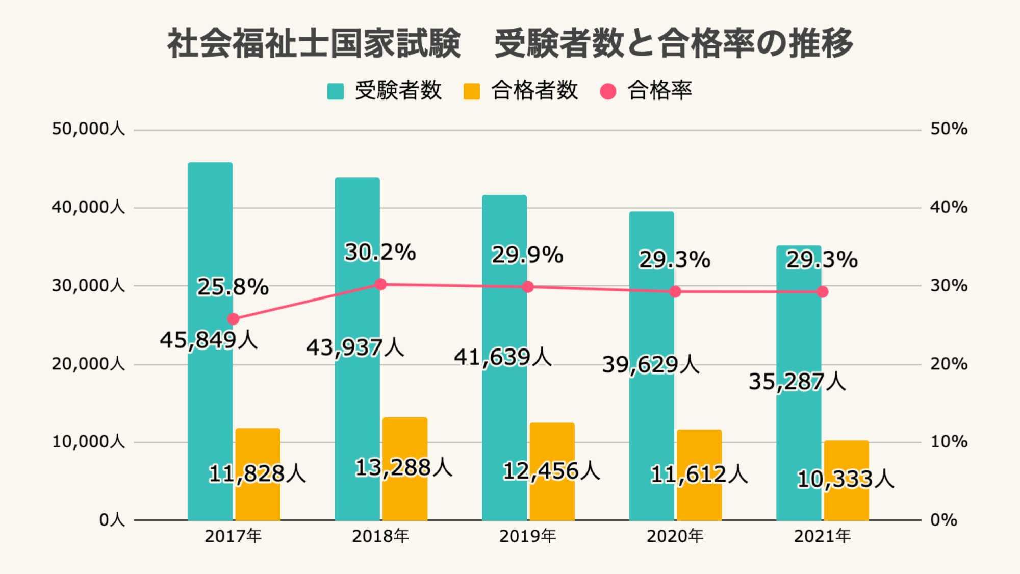 社会福祉士国家試験 受験者数と合格率の推移