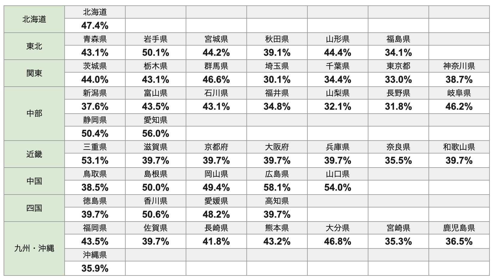 2020年度登録販売者試験 都道府県別の合格率