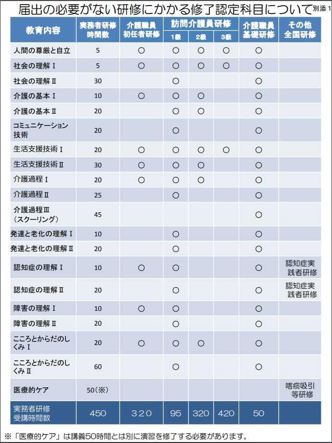 厚生労働省/実務者研修における「他研修等の修了認定」の留意点について