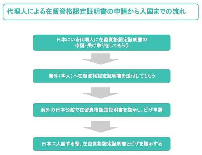 代理人による在留資格認定証明書の申請から入国までの流れ