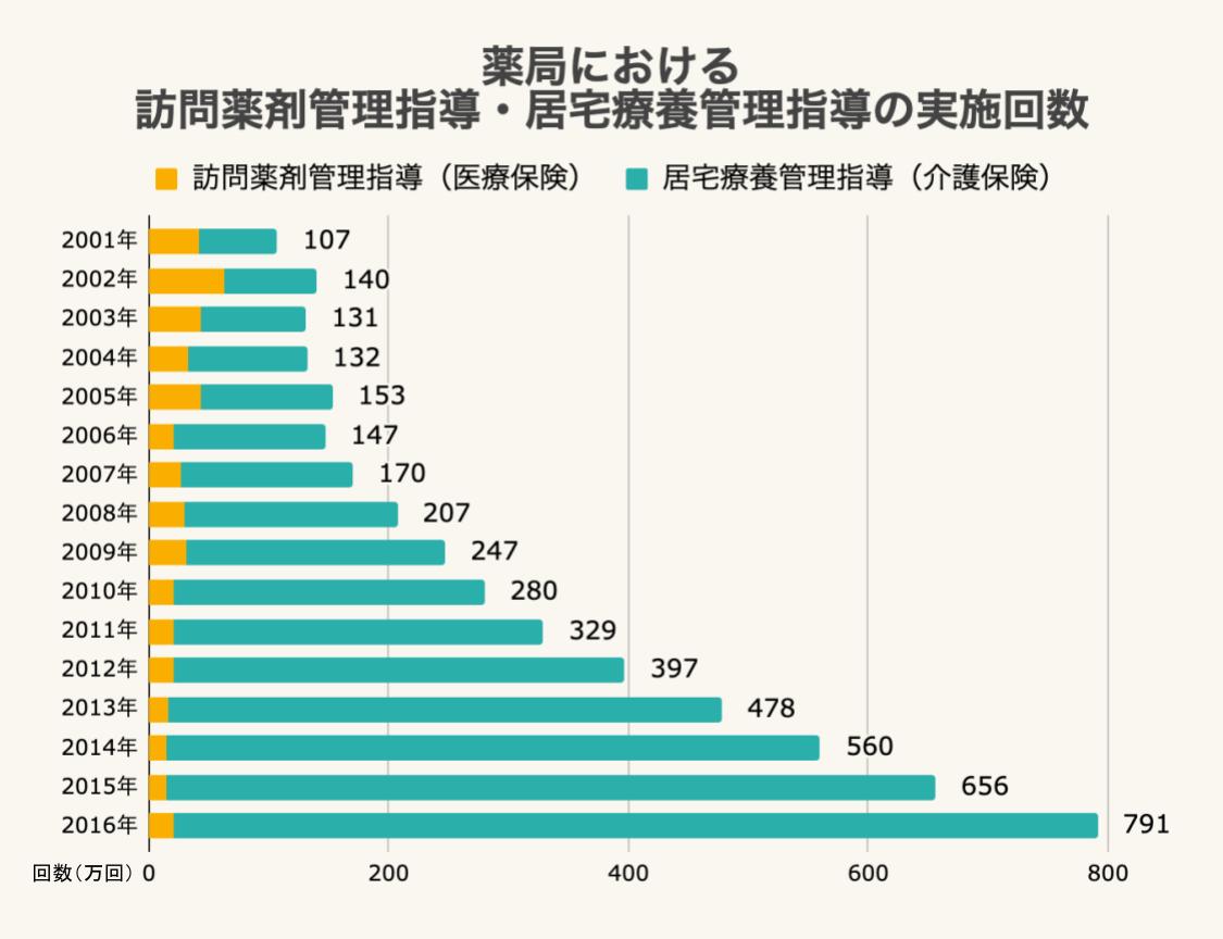 薬局における訪問薬剤管理指導・居宅療養管理指導の実施回数
