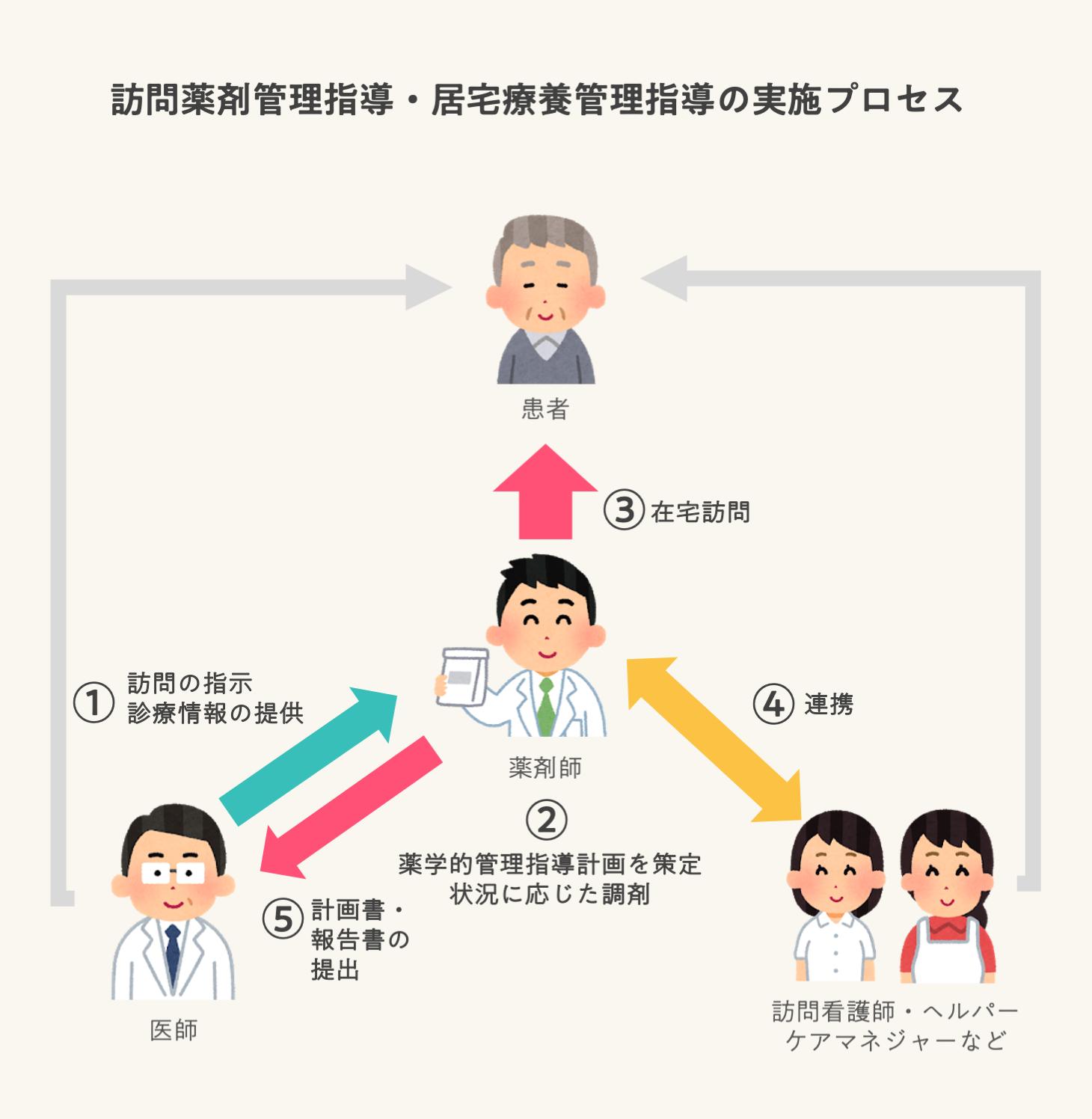 訪問薬剤管理指導・居宅療養管理指導の実施プロセス
