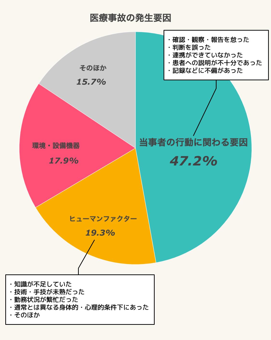 医療事故の発生要因 当事者の行動に関わる要因が47.2%、ヒューマンファクターが19.3%、環境・設備機器が17.9%、そのほかが15.7%