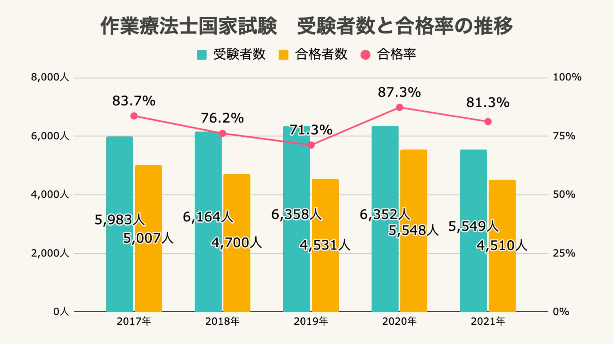 作業療法士国家試験の受験者数と合格率推移