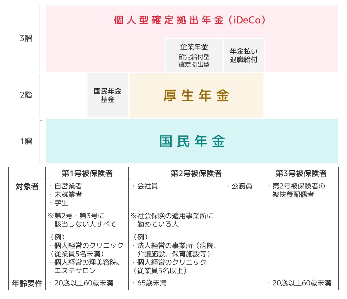 日本の公的年金は国民年金と厚生年金の2階建て
