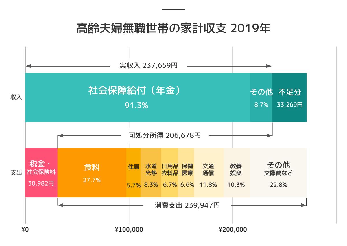 高齢夫婦無職世帯の家計収支 2019年