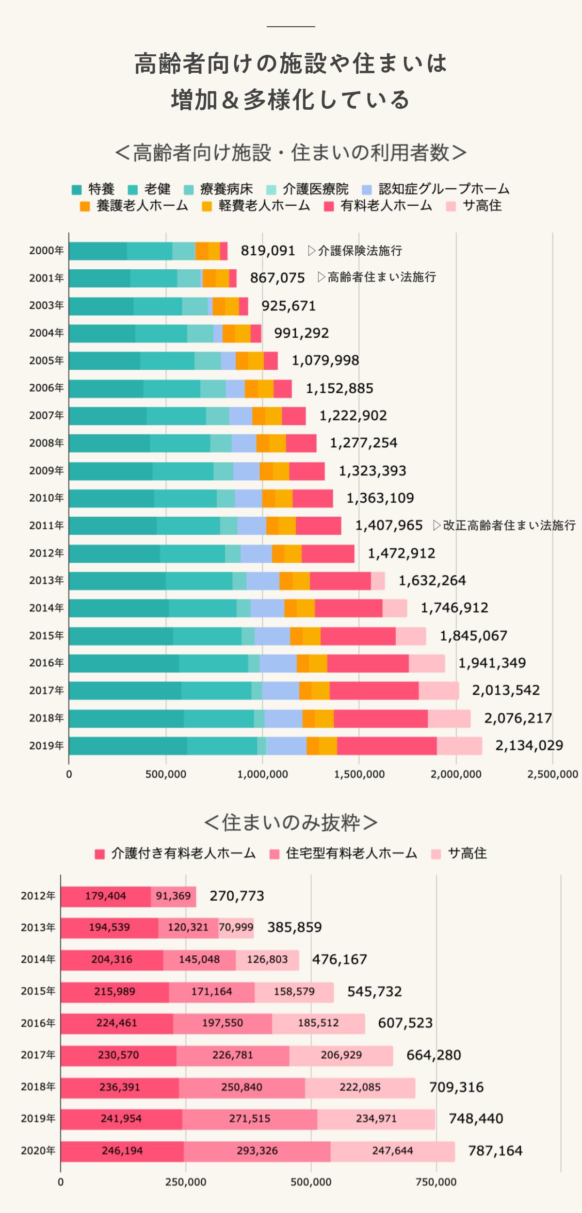 高齢者向けの施設や住まいは増加&多様化している 高齢者向け施設・住まいの利用者数