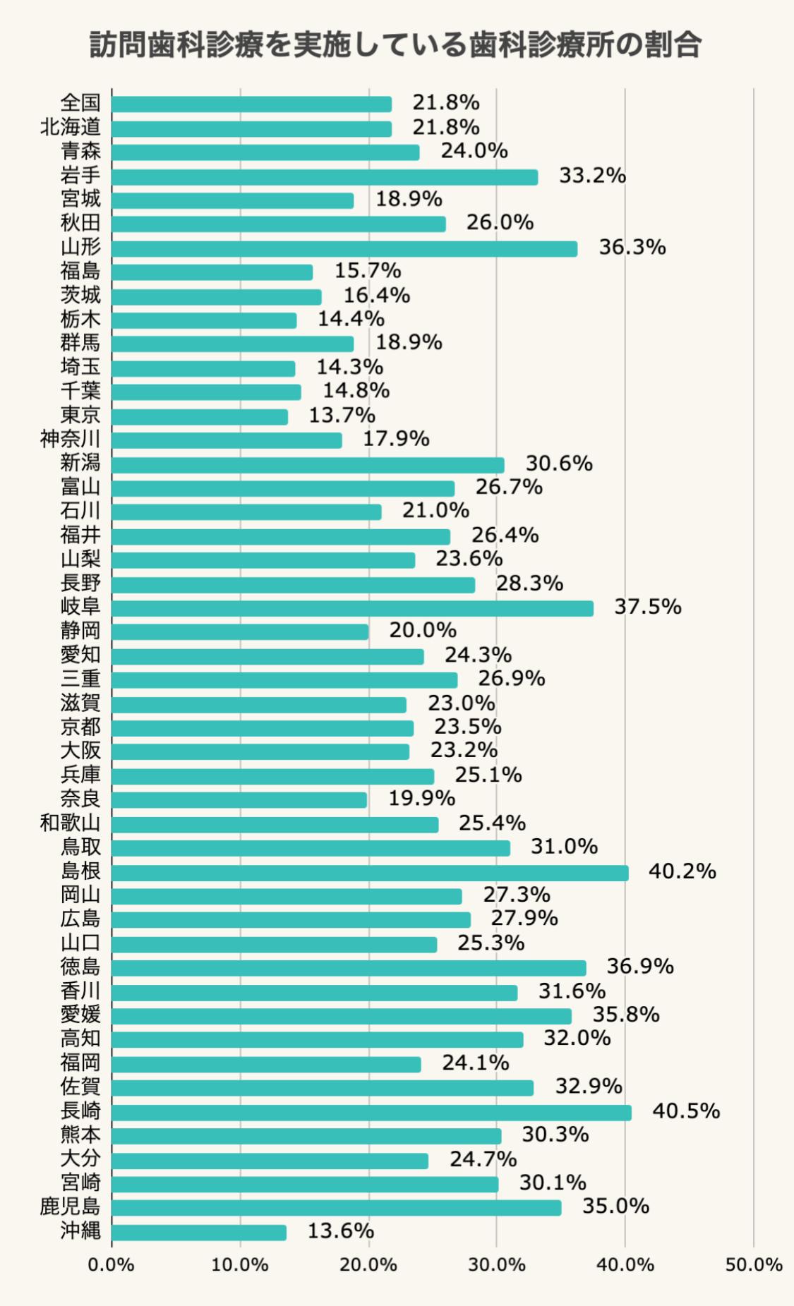 訪問歯科診療を実施している歯科診療所の割合