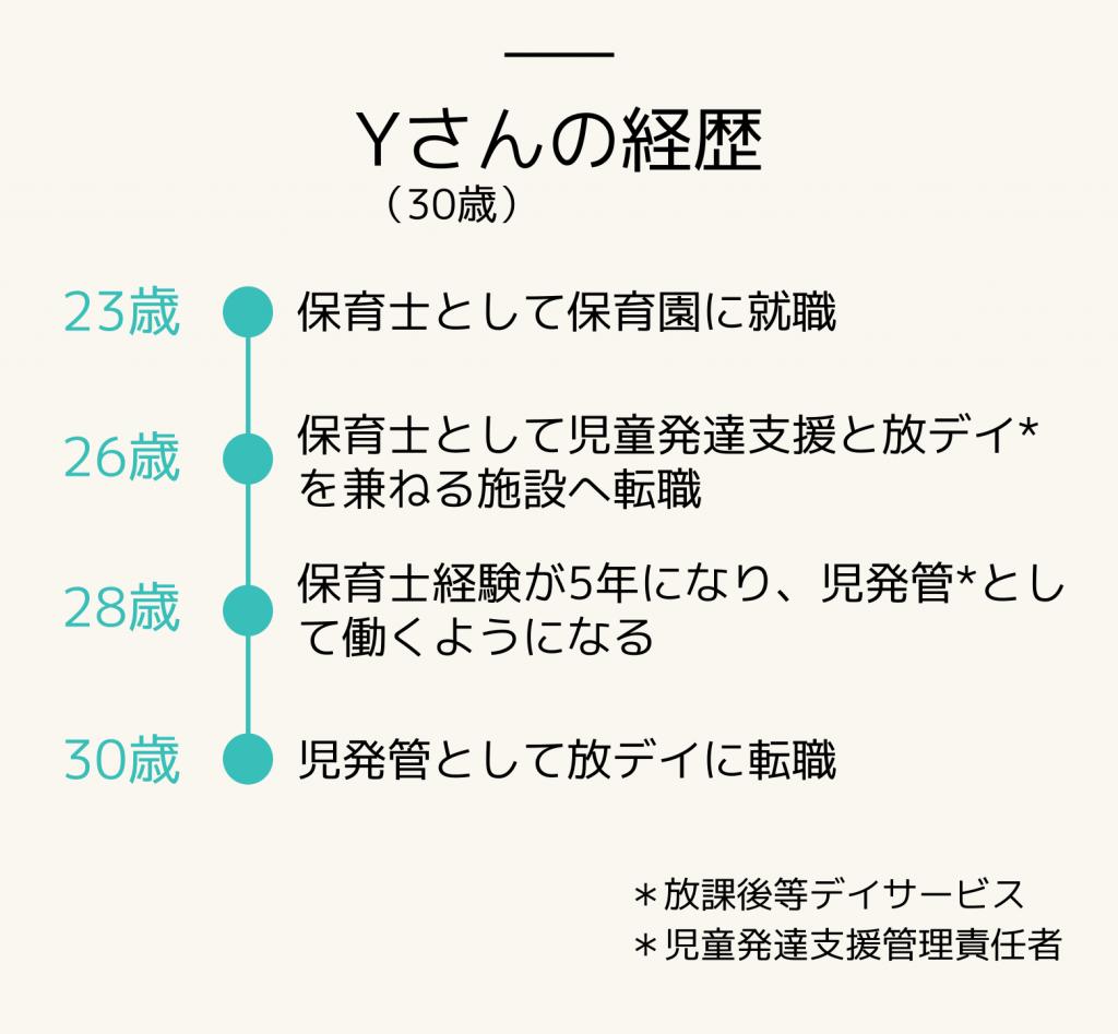 続・転職者インタビュー_Yさんの経歴