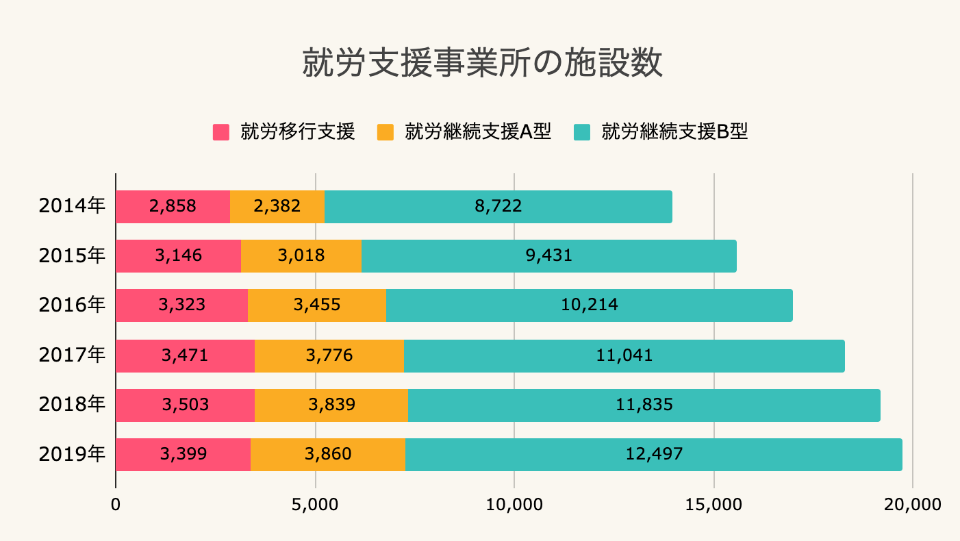 就労支援事業所の施設数のグラフ