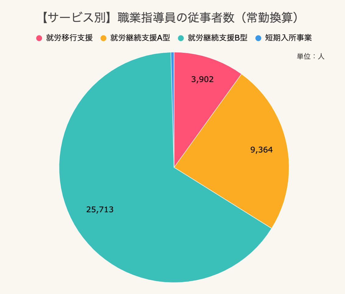 サービス別 職業指導員の従事者数(常勤換算)のグラフ