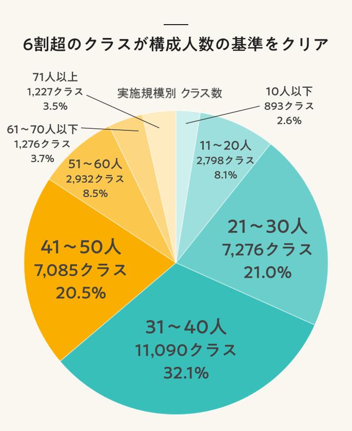 6割超のクラスが構成人数の基準をクリア
