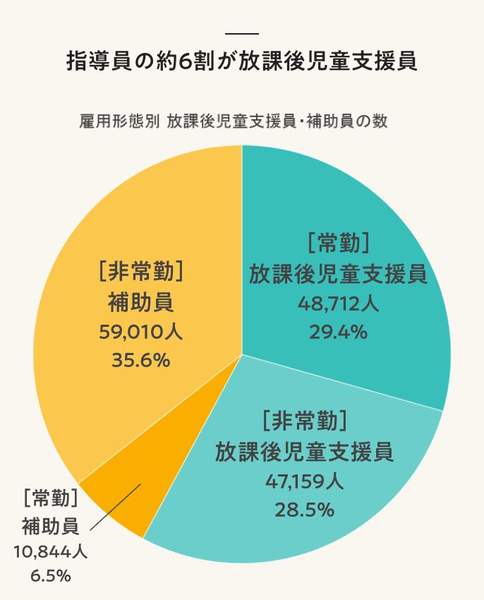 指導員の約6割が放課後児童支援員
