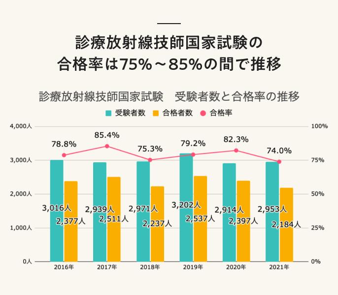 診療放射線技師国家試験の受験者数と合格率の推移