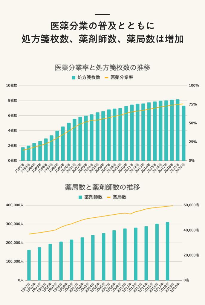 医薬分業の普及とともに処方箋枚数、薬剤師数、薬局数は増加