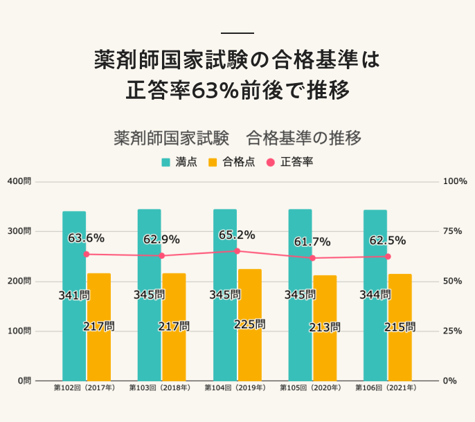 薬剤師国家試験の合格基準は正答率63%前後で推移