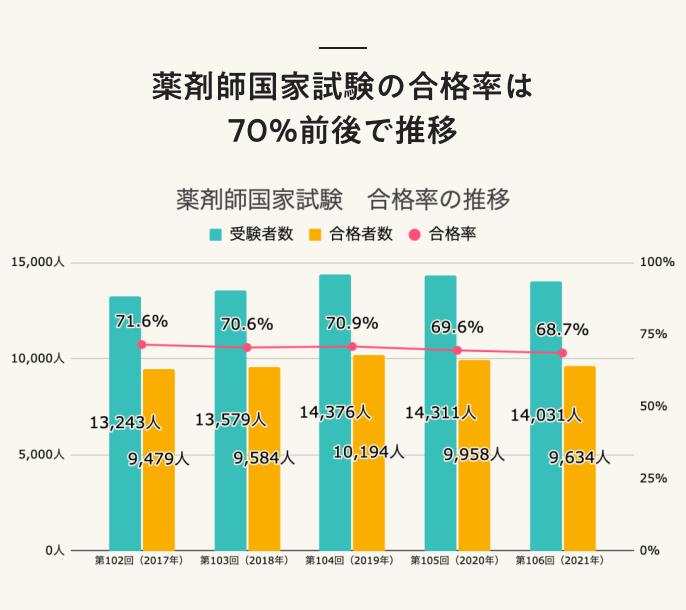 薬剤師国家試験の合格率は70%前後で推移