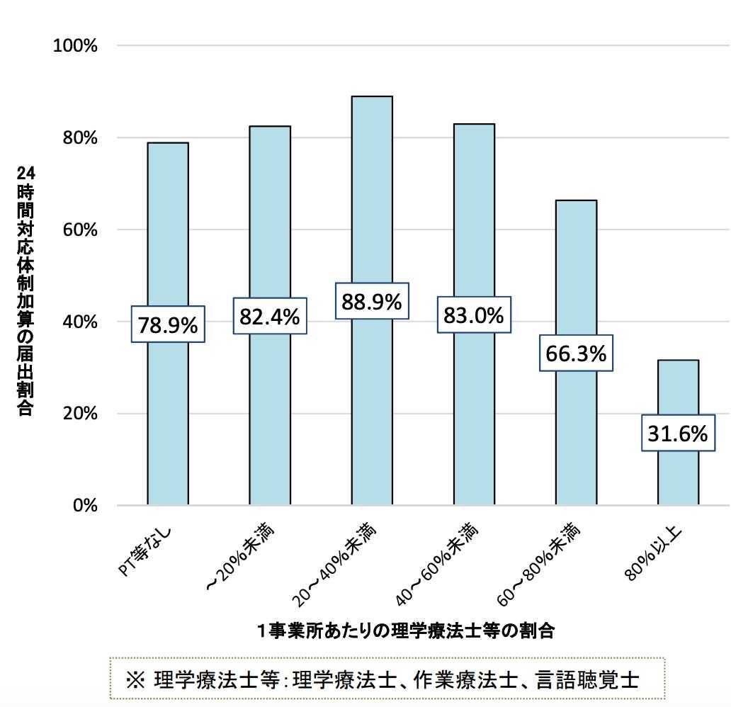訪問看護ステーション職種割合階級別の24時間対応体制加算の届出割合