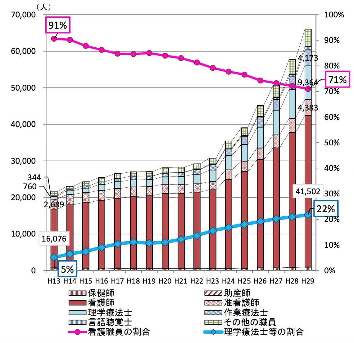 訪問看護ステーション職種別の従事者数の推移(常勤換算)