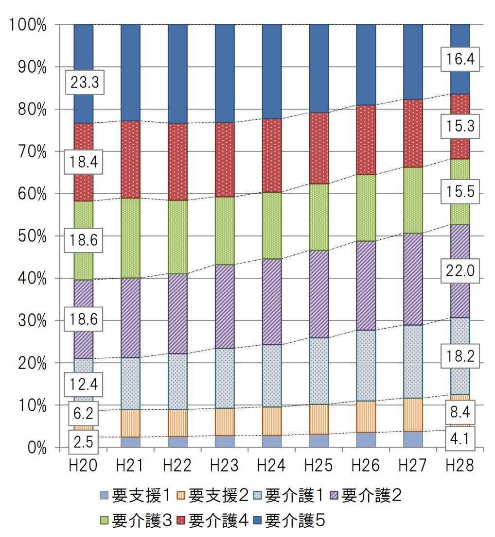 訪問看護ステーションの要介護度別の利用者数の推移