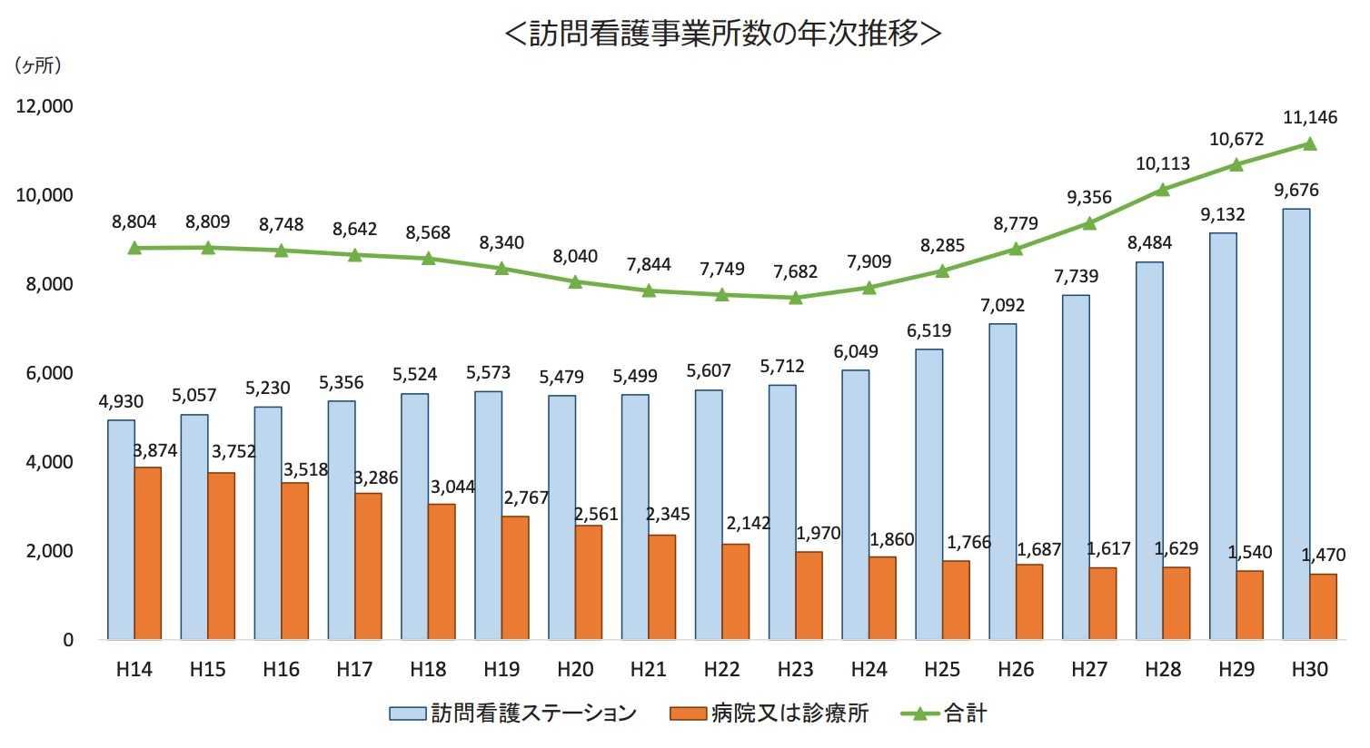 訪問看護事業所数の推移