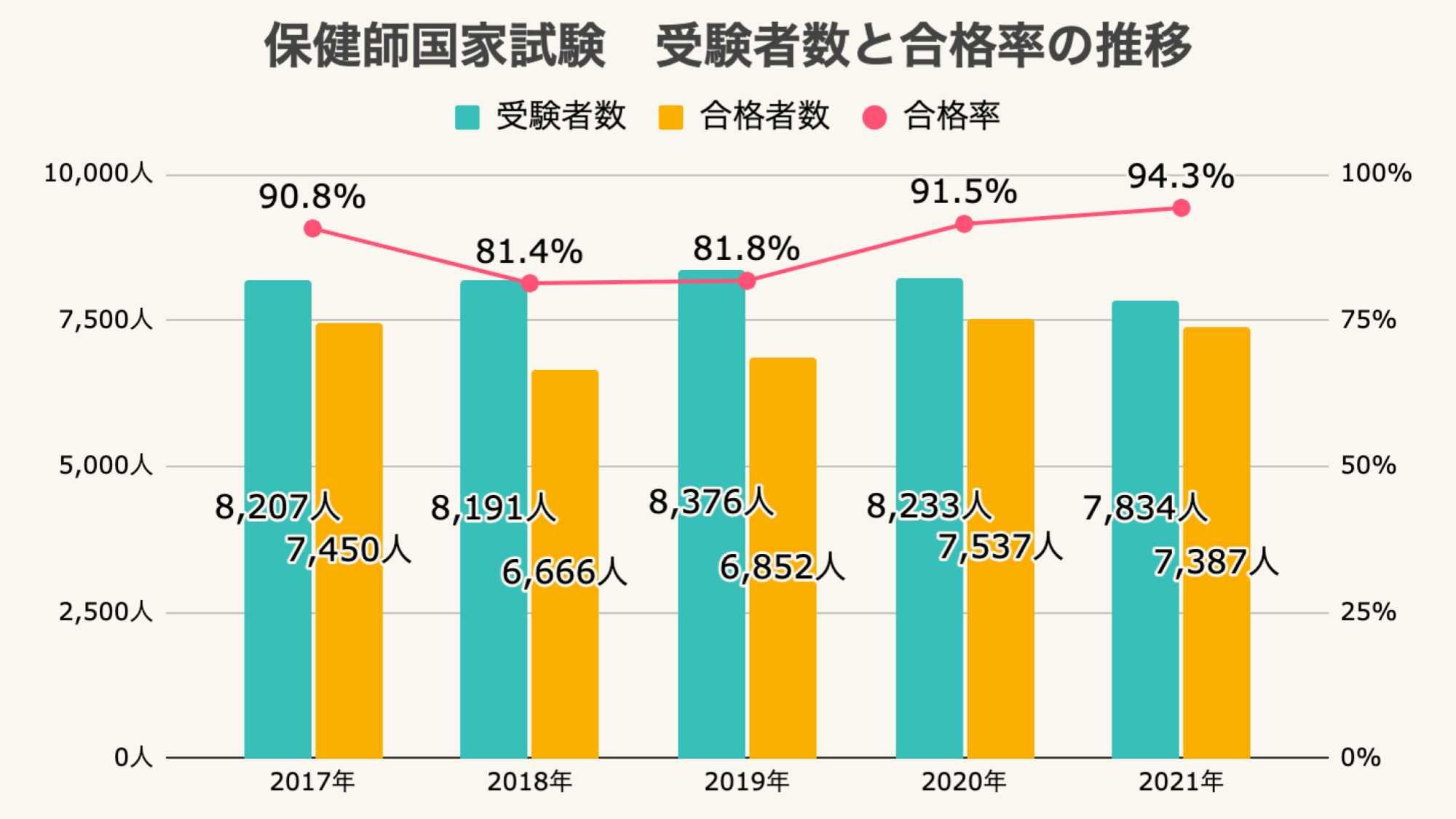 保健師国家試験の受験者数と合格率推移